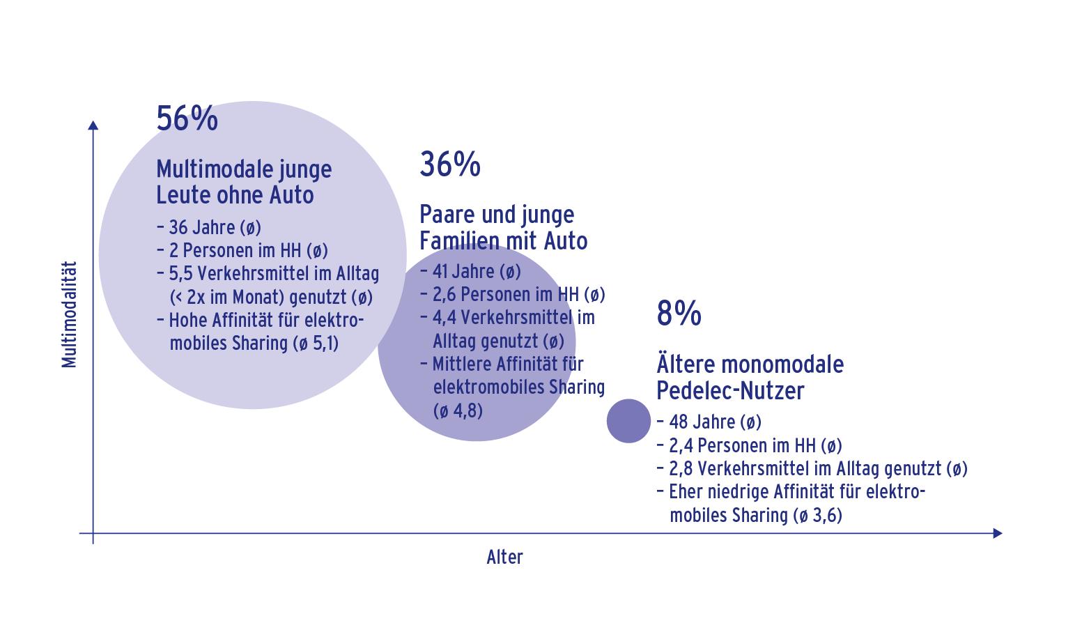 Umfrageergebnis Multimodalität nach Alter